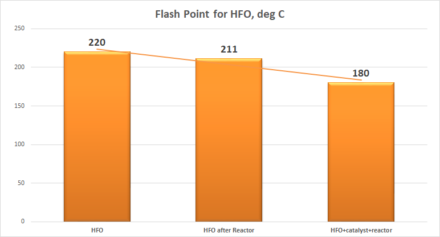 static flash point HFO 440x237 - Static Reactor